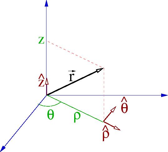 Coordenadas Cil 237 Ndricas Ou Polares